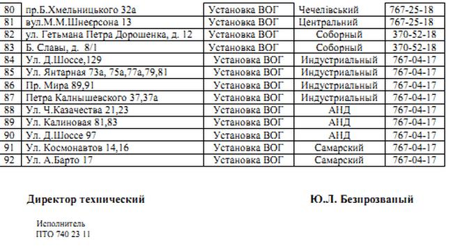 С 21 по 23 августа в Днепре отключат газ (адреса)